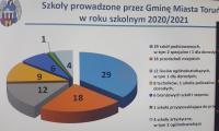 slajd prezentacji p. A. Łukaszwskiej dotyczący problematyki szkolnictwa specjalnego Gminy Miasta Toruń